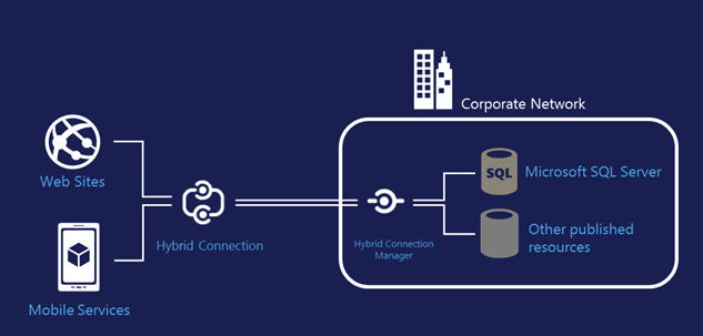 Secure connections from Azure to on-premises data/services using Hybrid Connections [Image Credit: Microsoft]